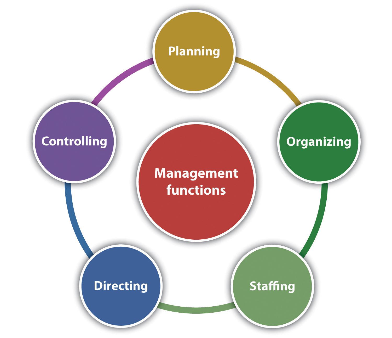 Các chức năng cơ bản của quản trị doanh nghiệp