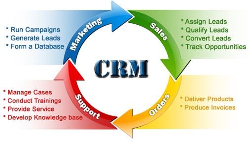 CRM là gì? Việc triển khai kế hoạch CRM được tiến hành như thế nào? - Hệ  thống quản trị doanh nghiệp
