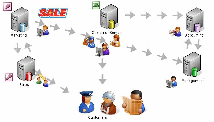 Kết quả hình ảnh cho hệ thống crm là gì