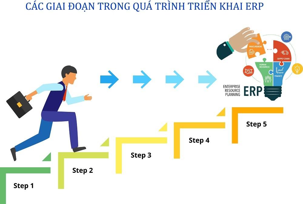 Các giai đoạn trong quá trình triển khai hệ thống ERP - ITG