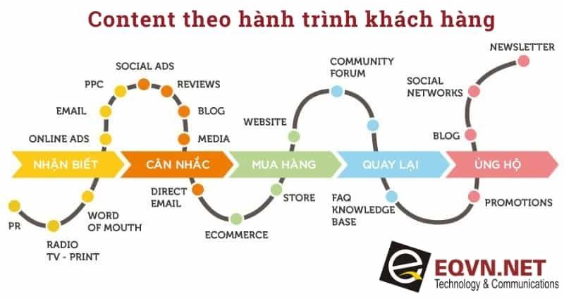 Content marketing theo hành trình khách hàng